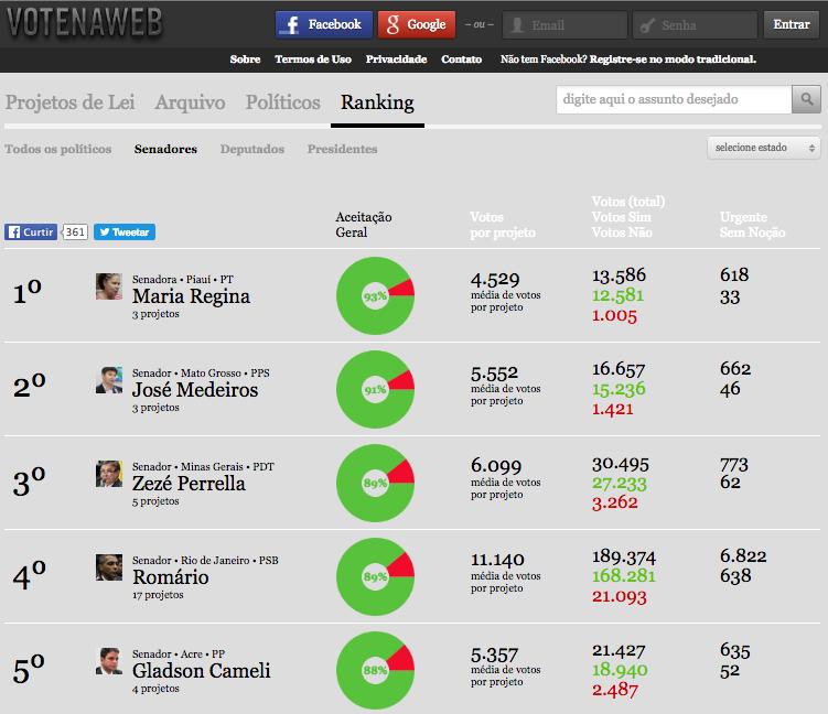 Ranking de políticos no Votenaweb