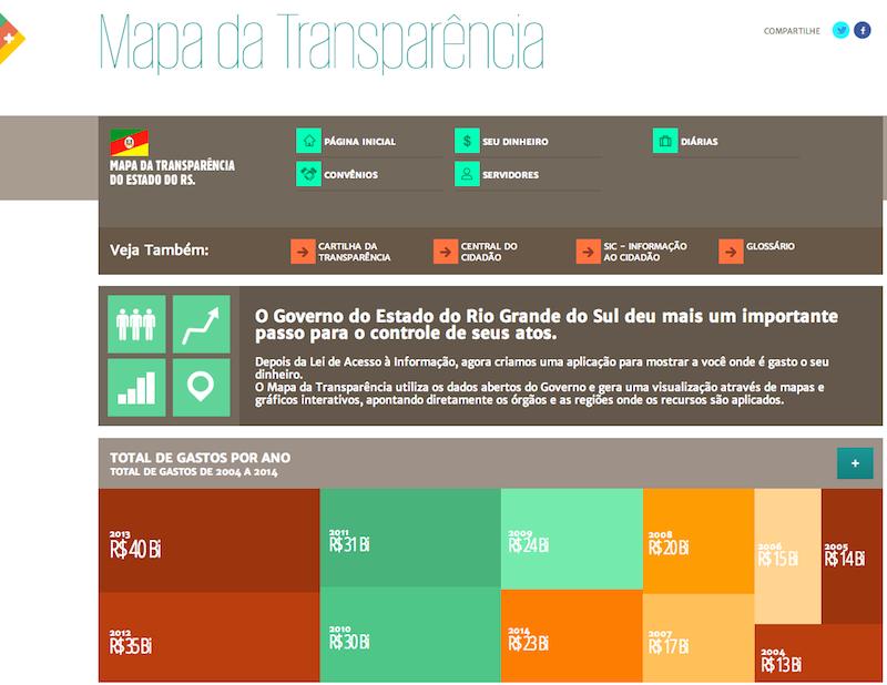 Mapa da Transparência