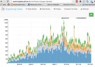 Visualização de dados no GitHub