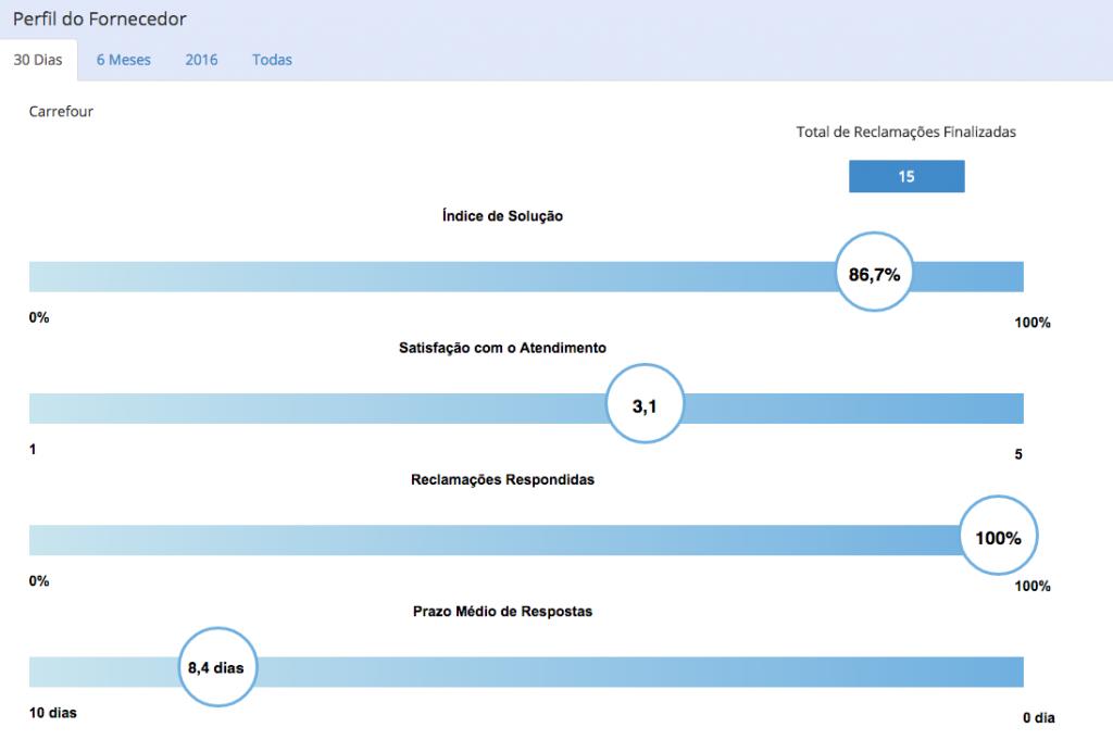 Perfil de um fornecedor no Consumidor.gov.br