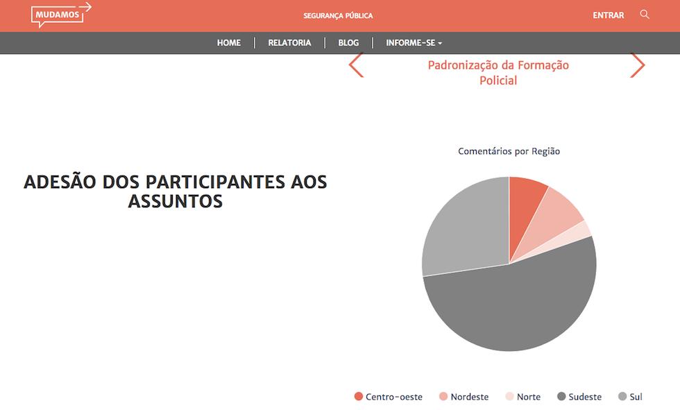 Gráficos sobre os participantes do debate na Mudamos