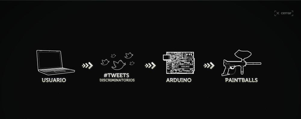 O processo do Tweetbalas