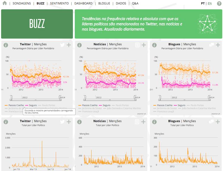 O Buzz do POPSTAR encontram-se as tendências na frequência relativa e absoluta com que os líderes políticos são mencionados no Twitter, nas notícias e nos blogues