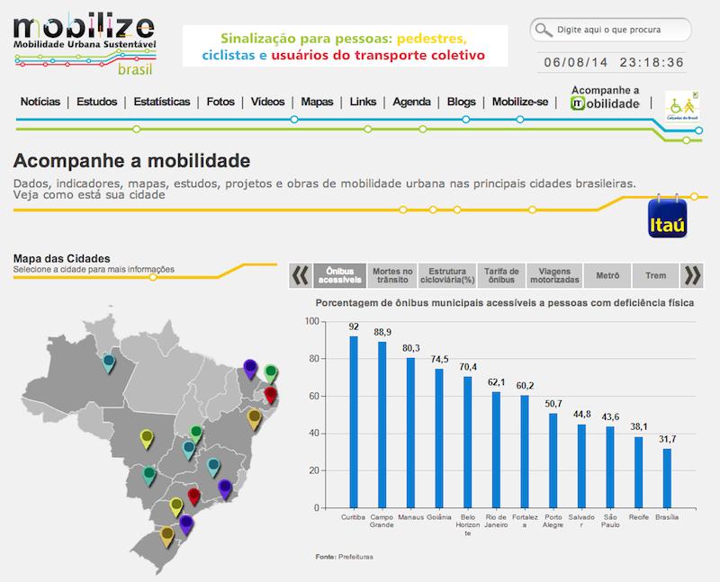 Comparação de cidades brasileiras