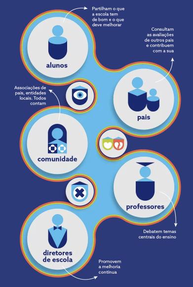 School Embassy-infografia