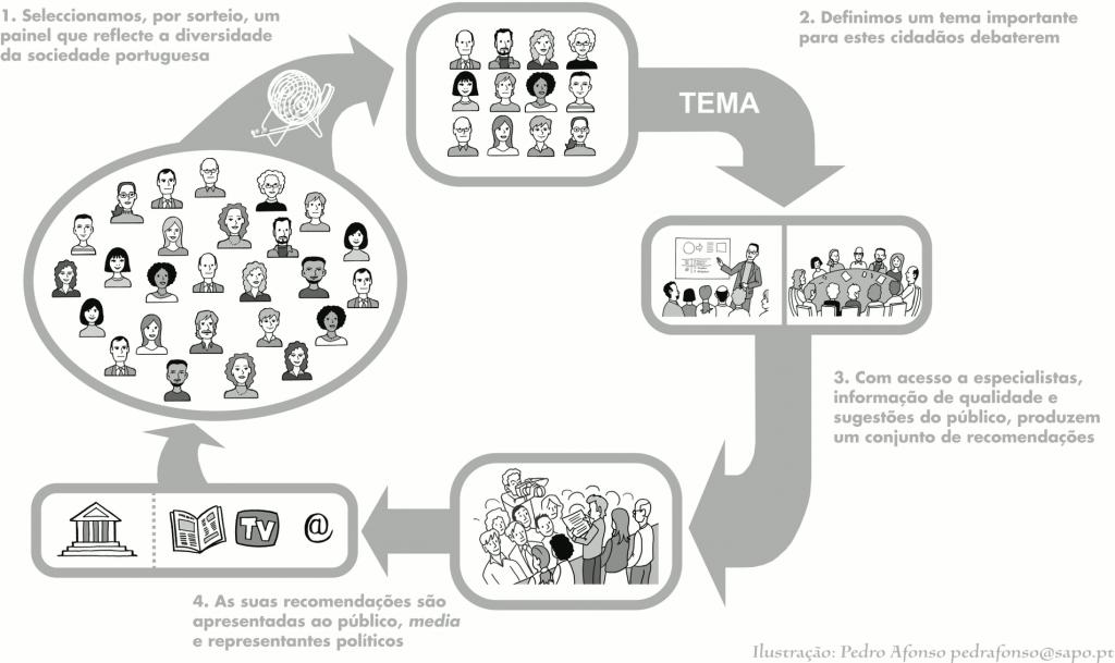Infografia que descreve o Fórum dos Cidadãos