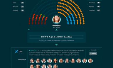 Hemiciclo.pt - votação para projeto de lei