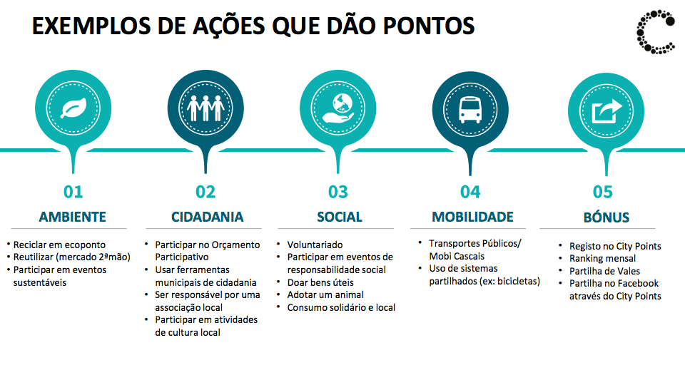 CITYPOINTS Cascais - ações que dão pontos