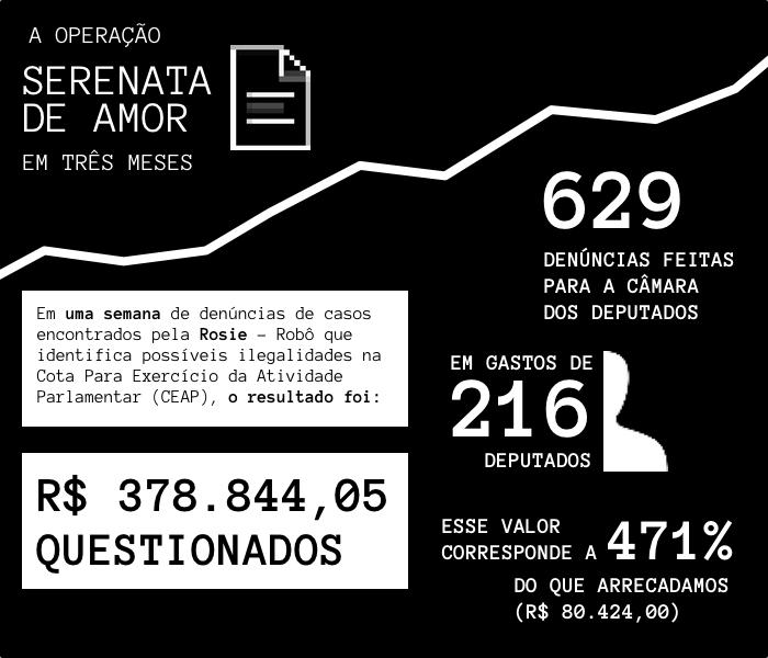 Dados estatísticos de atividade