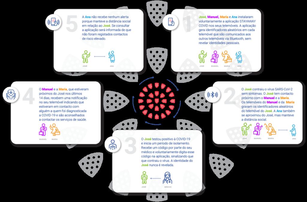 """StayAway COVID - infografia que ilustra o funcionamento da aplicação """"StayAway COVID"""""""